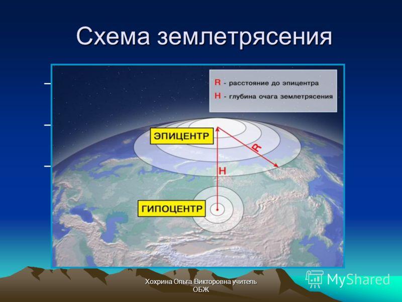 Хохрина Ольга Викторовна учитель ОБЖ Энергия землетрясения проявляется в форме мощных возмущений, называемых сейсмическими волнами, которые, перемещаясь по горным породам, сдвигают и деформируют их
