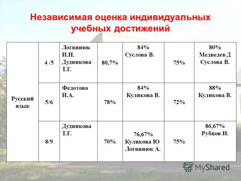 Независимая оценка индивидуальных учебных достижений Русский язык 4 /5 Логвинюк И.Н. Дудникова Т.Г. 80,7% 84% Суслова В. 75% 80% Медведев Д Суслова В. 5/6 Федотова Н.А. 78% 84% Куликова В. 72% 88% Куликова В. 8/9 Дудникова Т.Г. 70% 76,67% Куликова Ю