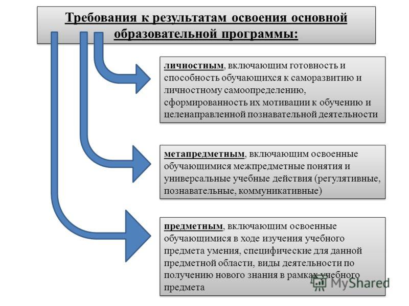Требования к результатам освоения основной образовательной программы: метапредметным, включающим освоенные обучающимися межпредметные понятия и универсальные учебные действия (регулятивные, познавательные, коммуникативные) предметным, включающим осво