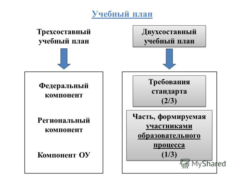 Трехсоставный учебный план Двухсоставный учебный план Федеральный компонент Региональный компонент Компонент ОУ Требования стандарта (2/3) Часть, формируемая участниками образовательного процесса (1/3) Учебный план