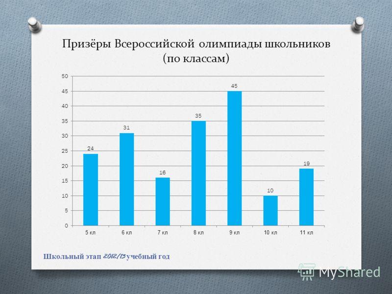 Призёры Всероссийской олимпиады школьников (по классам) Школьный этап 2012/13 учебный год