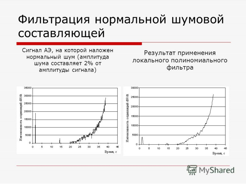 Фильтрация нормальной шумовой составляющей Сигнал АЭ, на которой наложен нормальный шум (амплитуда шума составляет 2% от амплитуды сигнала) Результат применения локального полиномиального фильтра