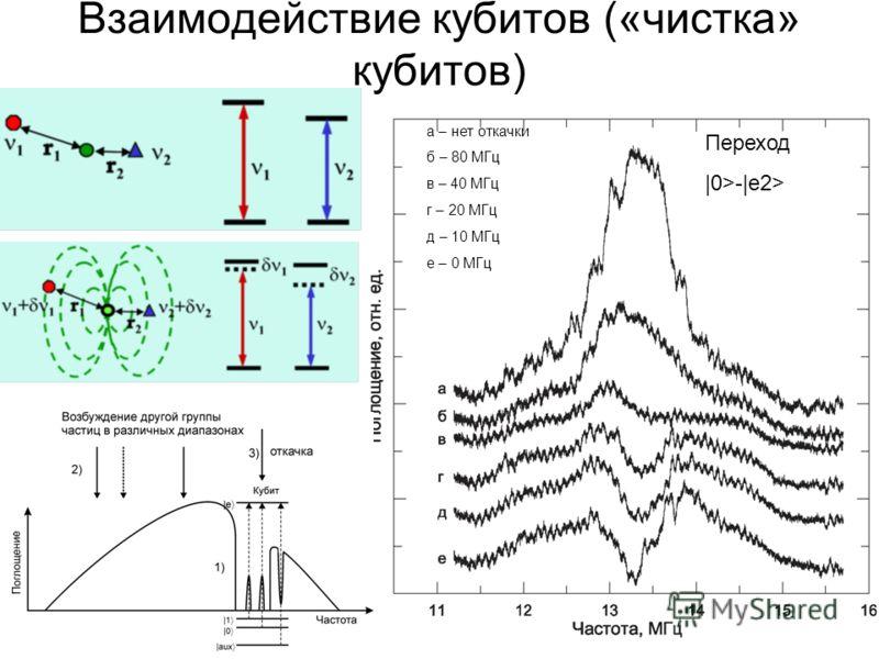 Взаимодействие кубитов («чистка» кубитов) а – нет откачки б – 80 МГц в – 40 МГц г – 20 МГц д – 10 МГц е – 0 МГц Переход |0>-|e2>