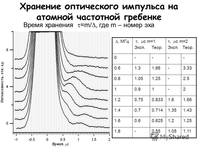 Хранение оптического импульса на атомной частотной гребенке Время хранения =m/, где m – номер эха, МГц, с m=1 Эксп. Теор., с m=2 Эксп. Теор. 0---- 0.61.31.66-3.33 0.81.051.25-2.5 10.91-2 1.20.750.8331.61.66 1.40.70.7141.351.43 1.60.60.6251.21.25 1.8-