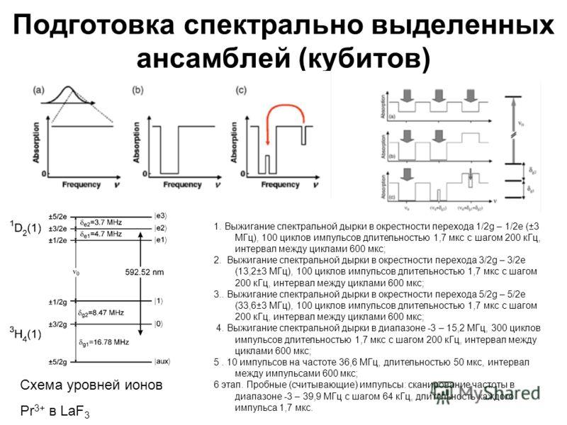 Подготовка спектрально выделенных ансамблей (кубитов) 1. Выжигание спектральной дырки в окрестности перехода 1/2g – 1/2e ( 3 МГц), 100 циклов импульсов длительностью 1,7 мкс с шагом 200 кГц, интервал между циклами 600 мкс; 2. Выжигание спектральной д