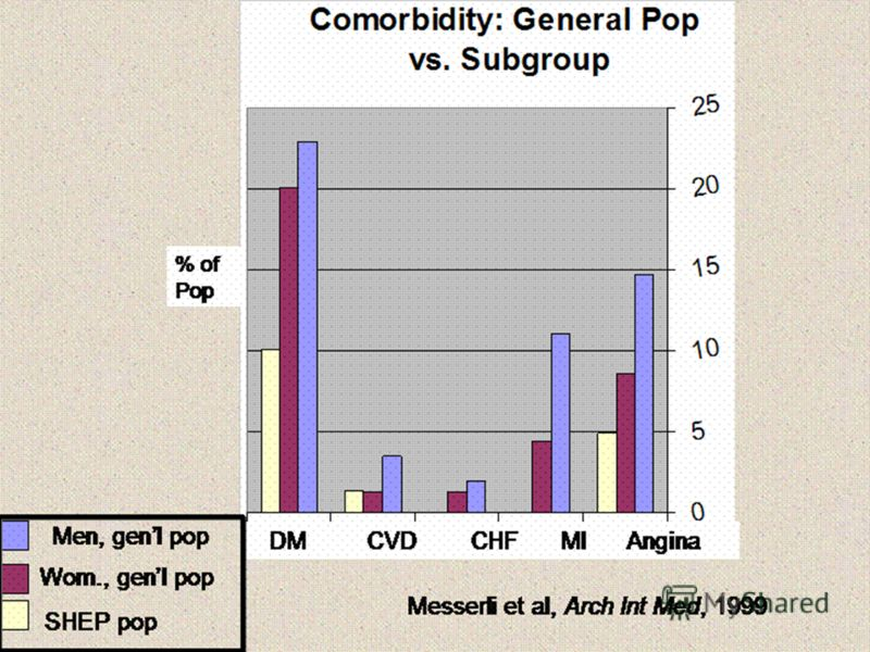 Messerli et al, Arch Int Med, 1999 Men, genl pop Wom., genl pop SHEP pop % of Pop DM CVD CHF MI Angina
