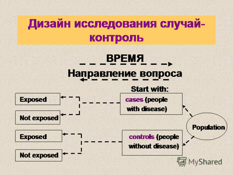 Дизайн исследования случай- контроль ВРЕМЯ Направление вопроса Start with: Exposed cases (people with disease) Not exposed Population Exposed controls (people without disease) Not exposed