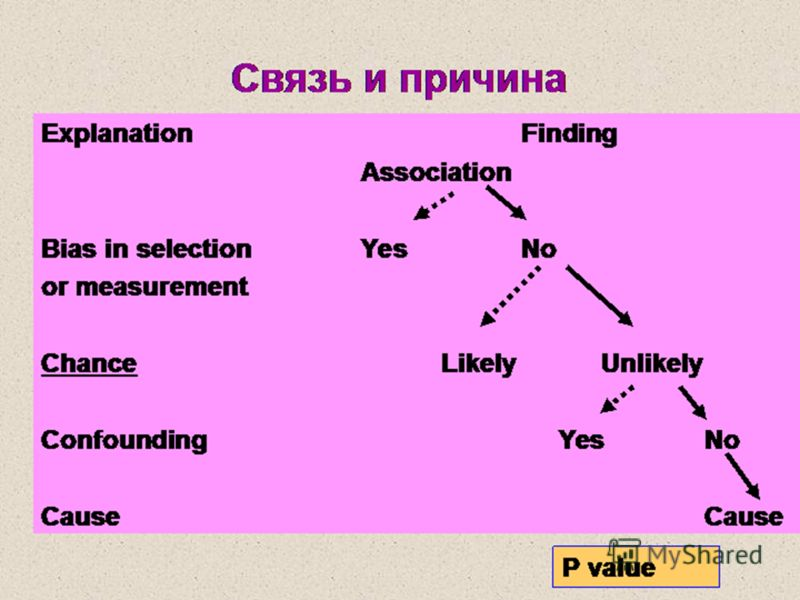 Связь и причина ExplanationFinding Association Bias in selectionYesNo or measurement ChanceLikelyUnlikely Confounding Yes No Cause P value