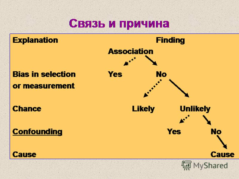 Связь и причина ExplanationFinding Association Bias in selectionYesNo or measurement ChanceLikelyUnlikely Confounding Yes No Cause