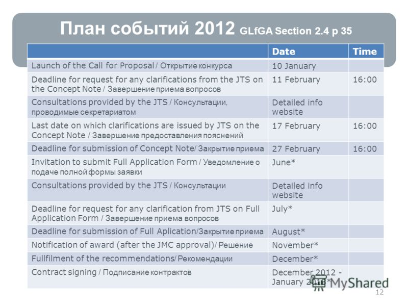 План событий 2012 GLfGA Section 2.4 p 35 DateTime Launch of the Call for Proposal / Открытие конкурса 10 January Deadline for request for any clarifications from the JTS on the Concept Note / Завершение приема вопросов 11 February16:00 Consultations