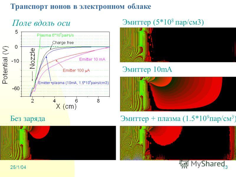 25/1/0413 Транспорт ионов в электронном облаке Поле вдоль оси Без заряда Эмиттер 10mA Эмиттер + плазма (1.5*10 9 пар/см 3 ) Эмиттер (5*10 8 пар/см3)