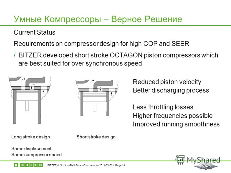 BITZER // Shokin-Pfeil-Smart-Compressors-2011-03-02// Page 14 Current Status Requirements on compressor design for high COP and SEER /BITZER developed short stroke OCTAGON piston compressors which are best suited for over synchronous speed Умные Комп
