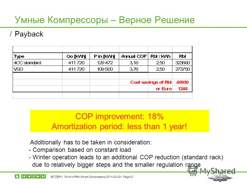 BITZER // Shokin-Pfeil-Smart-Compressors-2011-03-02// Page 21 Умные Компрессоры – Верное Решение /Payback COP improvement: 18% Amortization period: less than 1 year! Additionally has to be taken in consideration: - Comparison based on constant load -