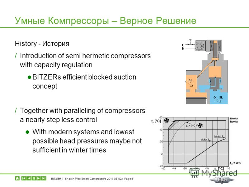 BITZER // Shokin-Pfeil-Smart-Compressors-2011-03-02// Page 6 Умные Компрессоры – Верное Решение History - История /Introduction of semi hermetic compressors with capacity regulation BITZERs efficient blocked suction concept /Together with paralleling