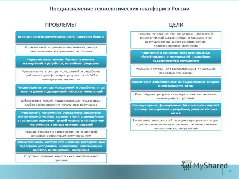 Предназначение технологических платформ в России 4 Неясность (слабая структурированность) интересов бизнеса Неразвитость инструментов определения приоритетов научно-технологического развития в части взаимодействия с «основными игроками», низкий урове