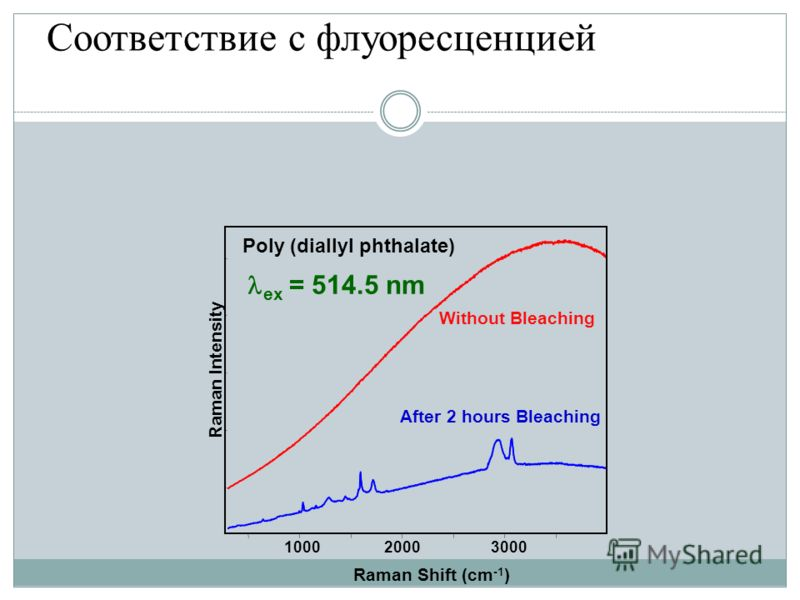 1000 2000 3000 Raman Shift (cm -1 ) Raman Intensity Without Bleaching After 2 hours Bleaching Poly (diallyl phthalate) ex = 514.5 nm Соответствие с флуоресценцией