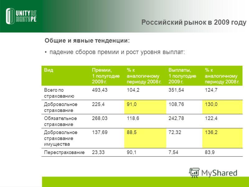 Российский рынок в 2009 году Общие и явные тенденции: падение сборов премии и рост уровня выплат: ВидПремии, 1 полугодие 2009 г. % к аналогичному периоду 2008 г. Выплаты, 1 полугодие 2009 г. % к аналогичному периоду 2008 г. Всего по страхованию 493,4
