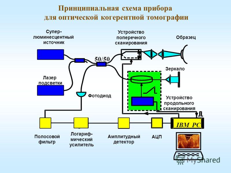 Принципиальная схема прибора для оптической когерентной томографии