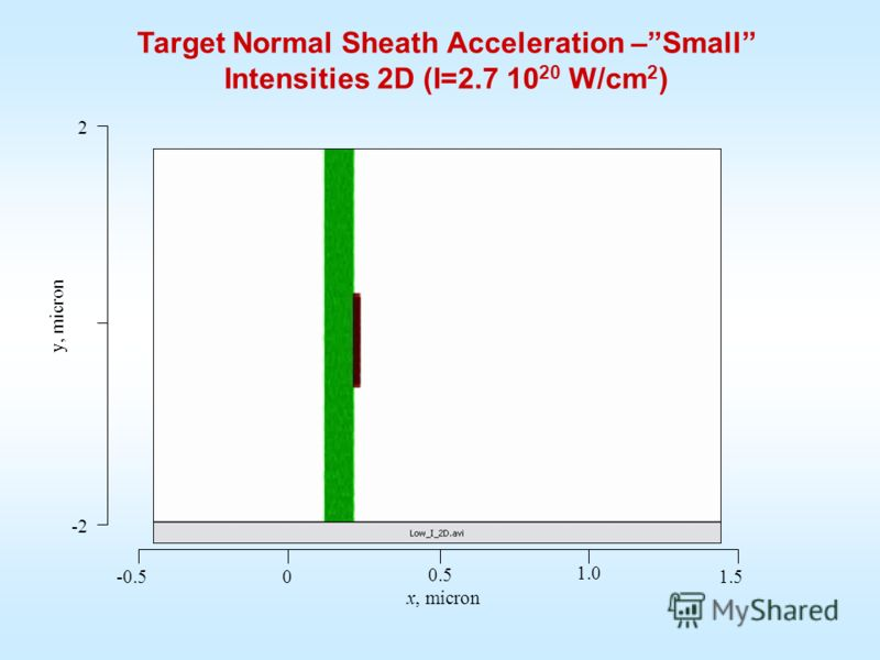 x, micron -0.50 0.5 1.0 1.5 -2 2 y, micron Target Normal Sheath Acceleration –Small Intensities 2D (I=2.7 10 20 W/сm 2 )