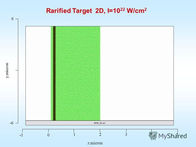Rarified Target 2D, I=10 22 W/cm 2 0 12345 x,micron -6 6 y,micron