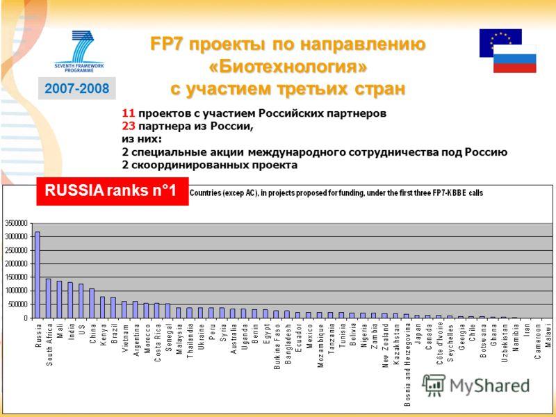 12 2007-2008 RUSSIA ranks n°1 FP7 проекты по направлению «Биотехнология» с участием третьих стран 11 проектов с участием Российских партнеров 23 партнера из России, из них: 2 специальные акции международного сотрудничества под Россию 2 скоординирован