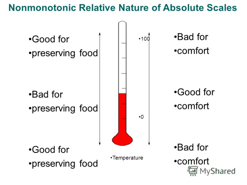 Nonmonotonic Relative Nature of Absolute Scales Good for preserving food Bad for preserving food Good for preserving food Bad for comfort Good for comfort Bad for comfort 100 0 Temperature