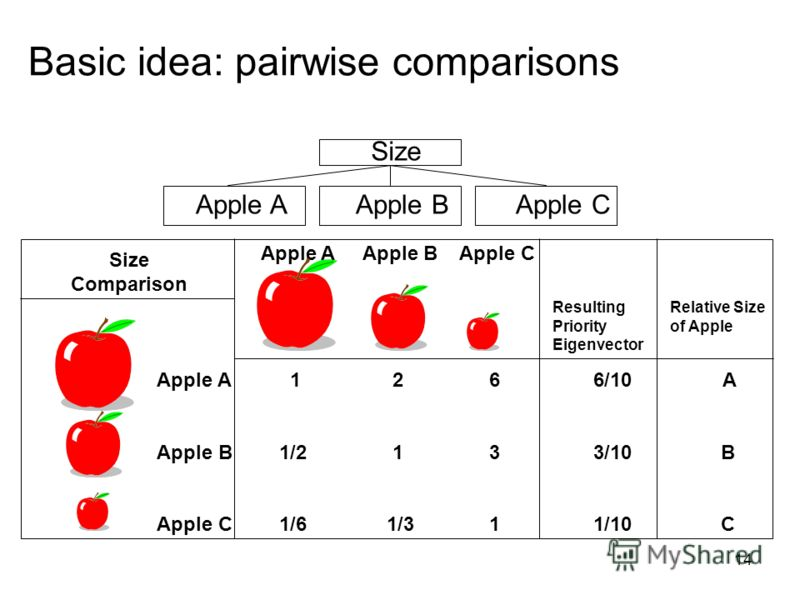 14 Size Apple AApple BApple C Size Comparison Apple A Apple B Apple C Apple A 1 2 66/10 A Apple B 1/2 1 33/10 B Apple C 1/6 1/3 11/10 C Resulting Priority Eigenvector Relative Size of Apple Basic idea: pairwise comparisons