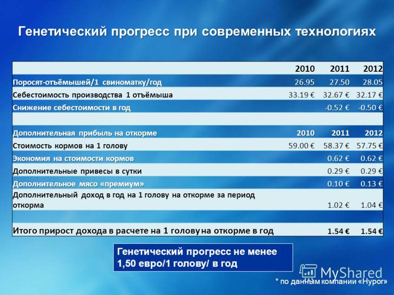 Генетический прогресс при современных технологиях Генетический прогресс не менее 1,50 евро/1 голову/ в год 201020112012 Поросят-отъёмышей/1 свиноматку/год 26.9527.5028.05 Себестоимость производства 1 отъёмыша33.19 32.67 32.17 Снижение себестоимости в