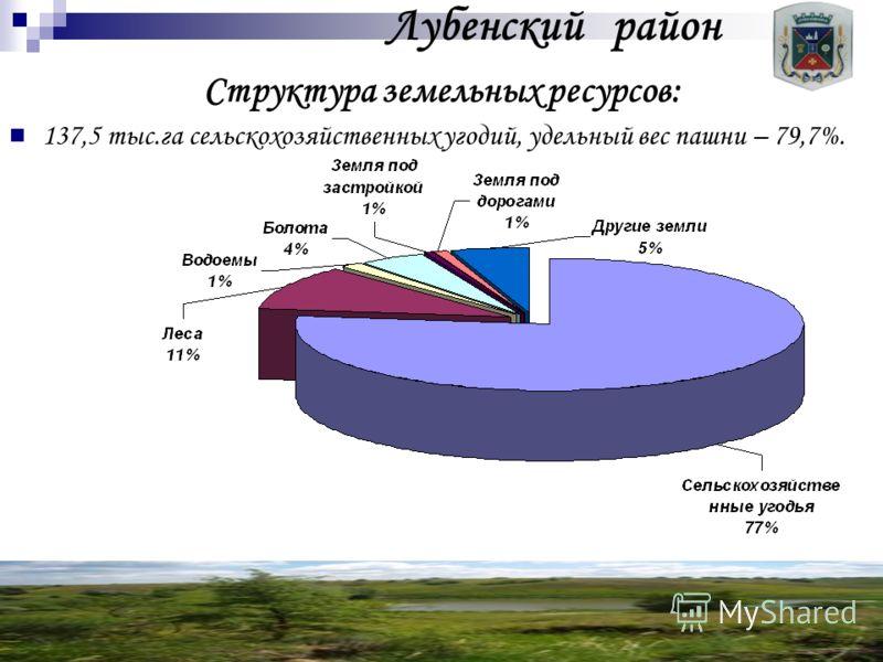 Лубенский район Структура земельных ресурсов: 137,5 тыс.га сельскохозяйственных угодий, удельный вес пашни – 79,7%.