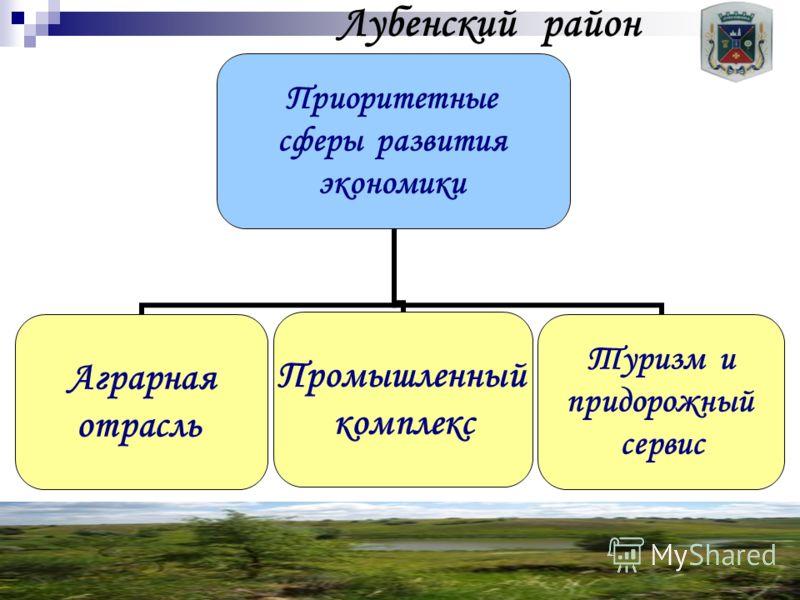Лубенский район Приоритетные сферы развития экономики Аграрная отрасль Промышленный комплекс Туризм и придорожный сервис