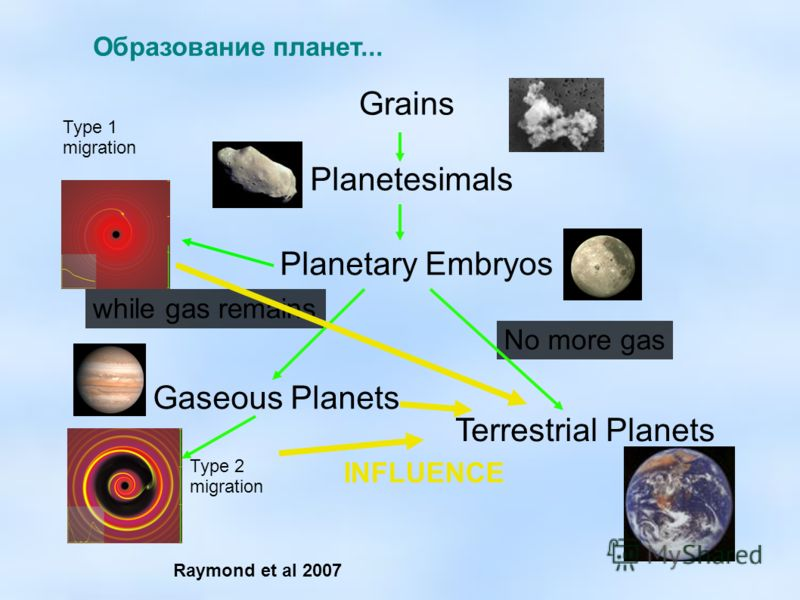 Образование планет... Grains Planetesimals No more gas Planetary Embryos while gas remains Gaseous Planets Terrestrial Planets Type 2 migration Type 1 migration INFLUENCE Raymond et al 2007