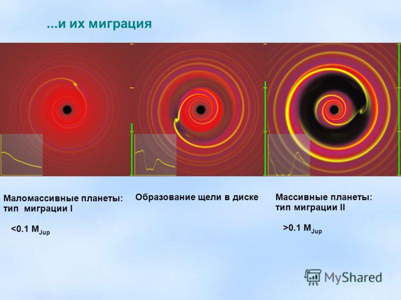 Маломассивные планеты: тип миграции I 0.1 M Jup Образование щели в диске
