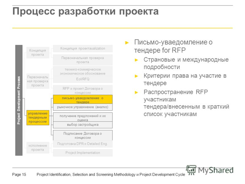 Project Identification, Selection and Screening Methodology и Project Development CyclePage 15 Процесс разработки проекта Письмо-уваедомление о тендере for RFP Страновые и международные подробности Критерии права на участие в тендере Распространение