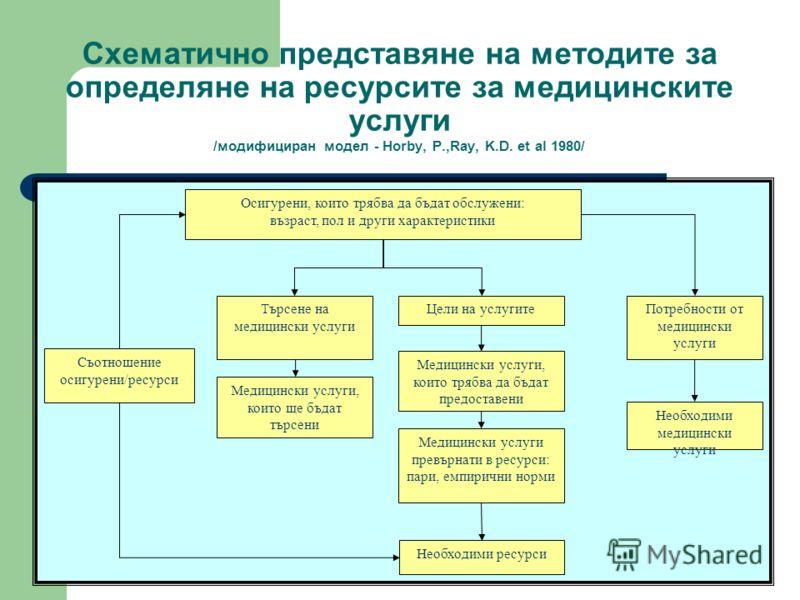 Схематично представяне на методите за определяне на ресурсите за медицинските услуги /модифициран модел - Horby, P.,Ray, K.D. et al 1980/ Осигурени, които трябва да бъдат обслужени: възраст, пол и други характеристики Търсене на медицински услуги Цел