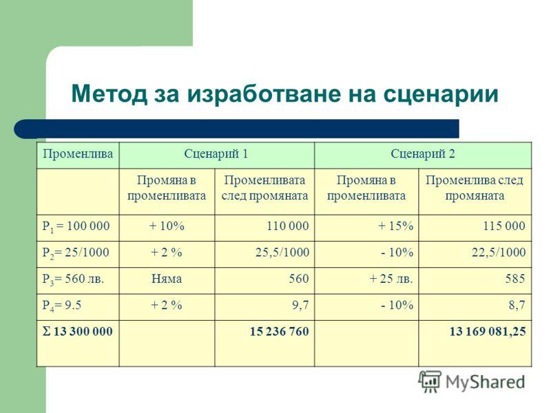 Метод за изработване на сценарии ПроменливаСценарий 1Сценарий 2 Промяна в променливата Променливата след промяната Промяна в променливата Променлива след промяната Р 1 = 100 000+ 10%110 000+ 15%115 000 Р 2 = 25/1000+ 2 %25,5/1000- 10%22,5/1000 Р 3 =