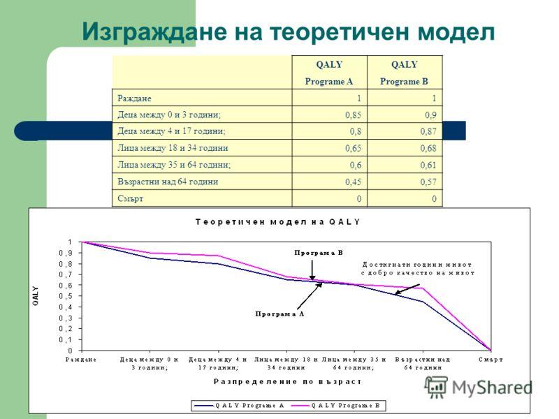 Изграждане на теоретичен модел QALY Programe APrograme B Раждане11 Деца между 0 и 3 години;0,850,9 Деца между 4 и 17 години;0,80,87 Лица между 18 и 34 години0,650,68 Лица между 35 и 64 години;0,60,61 Възрастни над 64 години0,450,57 Смърт00