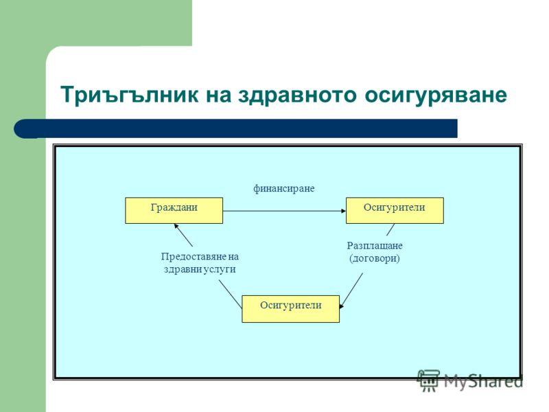 Триъгълник на здравното осигуряване ГражданиОсигурители финансиране Разплащане (договори) Предоставяне на здравни услуги