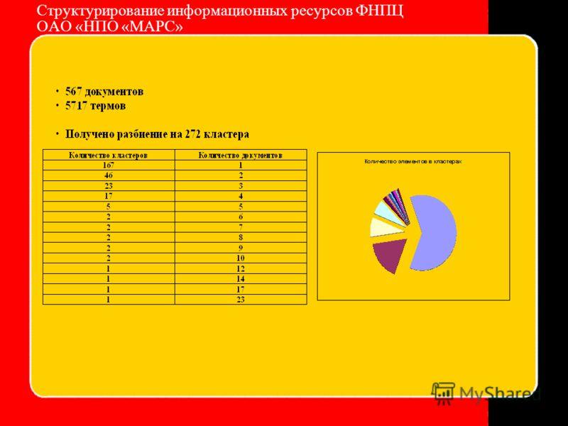 Структурирование информационных ресурсов ФНПЦ ОАО «НПО «МАРС»