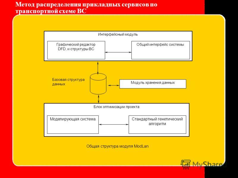 Метод распределения прикладных сервисов по транспортной схеме ВС Блок оптимизации проекта Интерфейсный модуль Графический редактор DFD, и структуры ВС Общий интерфейс системы Базовая структура данных Модуль хранения данных Моделирующая системаСтандар