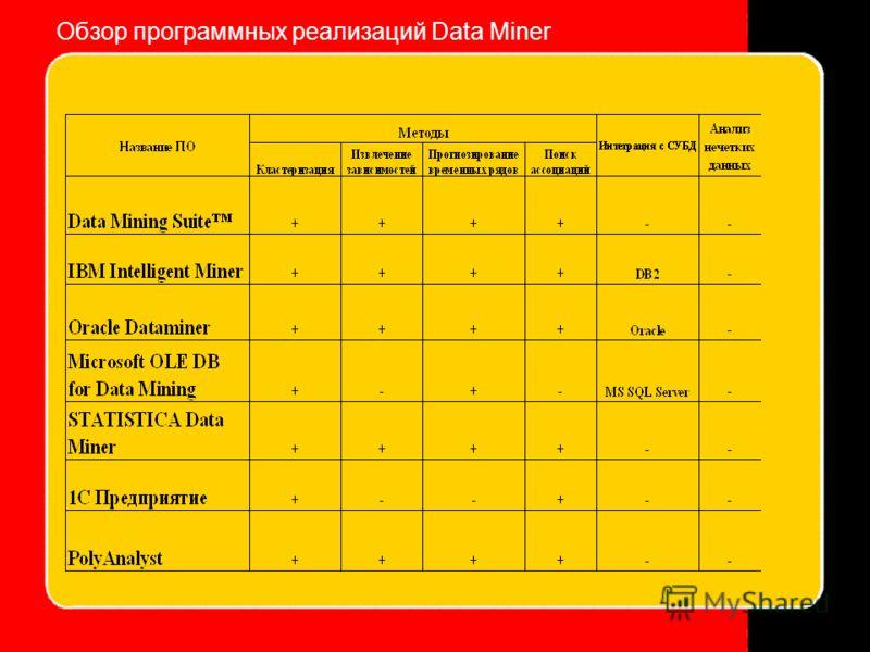Обзор программных реализаций Data Miner