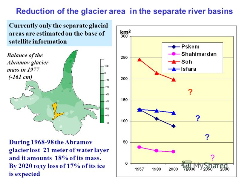 Glaciological observations were run in the runoff formation zones since 1957. The glaciological observations were practically stopped during last 10-15 years. During 1957 – 1980 the Pamir-Alay glaciers lost 113 km3 (19%) of their water supplies. The