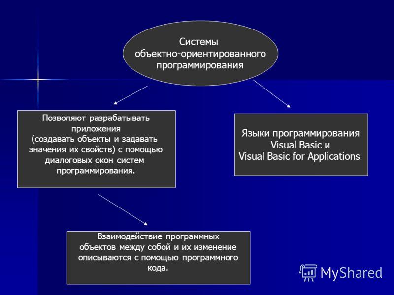 Системы объектно-ориентированного программирования Позволяют разрабатывать приложения (создавать объекты и задавать значения их свойств) с помощью диалоговых окон систем программирования. Взаимодействие программных объектов между собой и их изменение