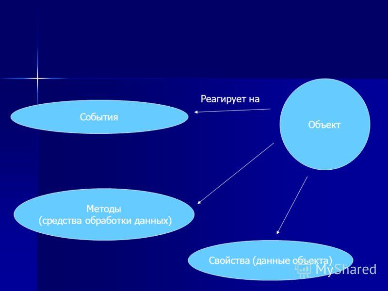 Объект Свойства (данные объекта) Методы (средства обработки данных) События Реагирует на