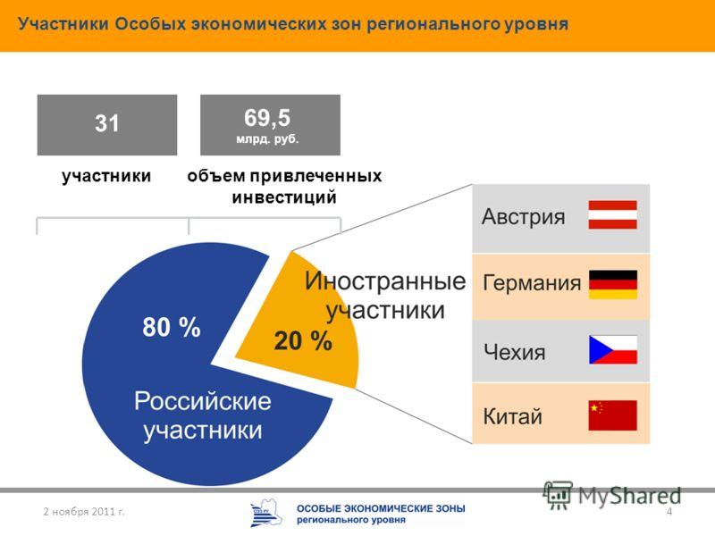 4 31 69,5 млрд. руб. участникиобъем привлеченных инвестиций Участники Особых экономических зон регионального уровня