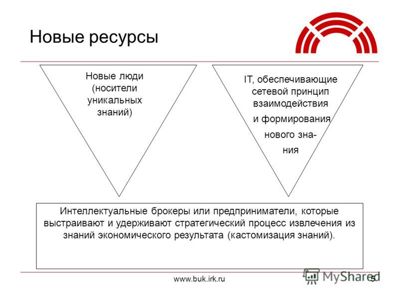 www.buk.irk.ru55 Новые ресурсы Новые люди (носители уникальных знаний) Интеллектуальные брокеры или предприниматели, которые выстраивают и удерживают стратегический процесс извлечения из знаний экономического результата (кастомизация знаний). IT, обе