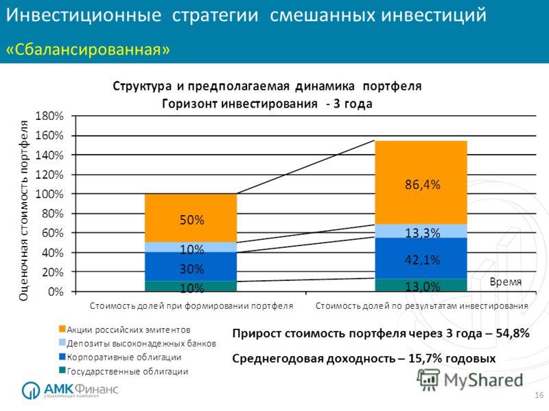 16 Инвестиционные стратегии смешанных инвестиций «Сбалансированная» Прирост стоимость портфеля через 3 года – 54,8% Среднегодовая доходность – 15,7% годовых