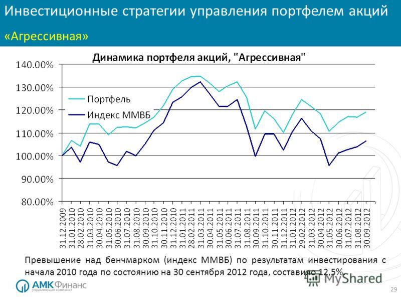 29 Инвестиционные стратегии: «Консервативная» Инвестиционные стратегии управления портфелем акций «Агрессивная» Превышение над бенчмарком (индекс ММВБ) по результатам инвестирования с начала 2010 года по состоянию на 30 сентября 2012 года, составило
