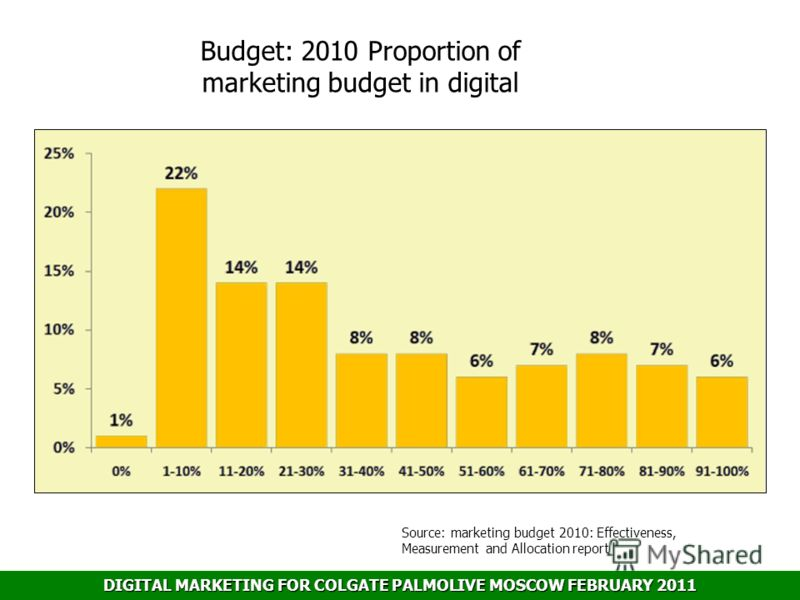 DIGITAL MARKETING FOR COLGATE PALMOLIVE MOSCOW FEBRUARY 2011 Budget: 2010 Proportion of marketing budget in digital Source: marketing budget 2010: Effectiveness, Measurement and Allocation report
