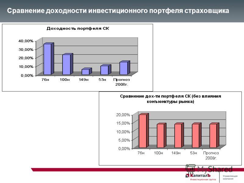 Сравнение доходности инвестиционного портфеля страховщика
