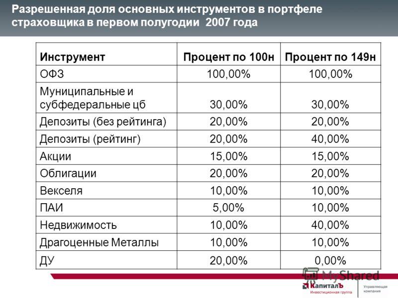 Разрешенная доля основных инструментов в портфеле страховщика в первом полугодии 2007 года ИнструментПроцент по 100нПроцент по 149н ОФЗ100,00% Муниципальные и субфедеральные цб30,00% Депозиты (без рейтинга)20,00% Депозиты (рейтинг)20,00%40,00% Акции1